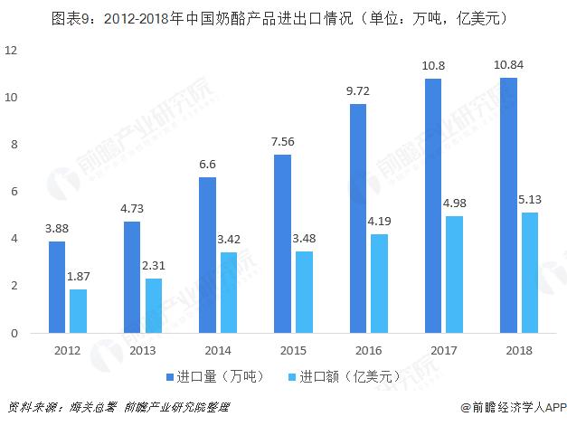 图表9:2012-2018年中国奶酪产品进出口情况(单位:万吨,亿美元)
