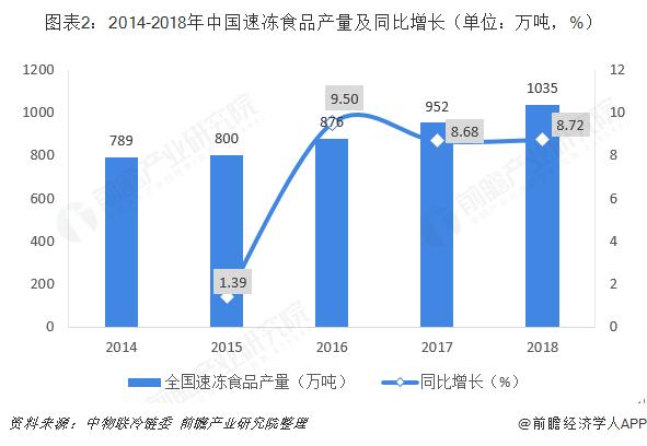 图表2:2014-2018年中国速冻食品产量及同比增长(单位:万吨,%)