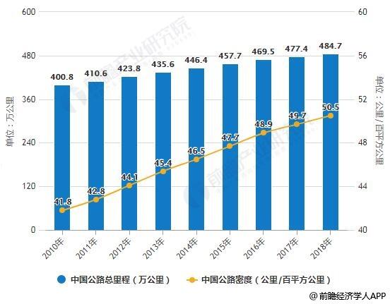 2010-2018年中国公路总里程及公路密度统计情况