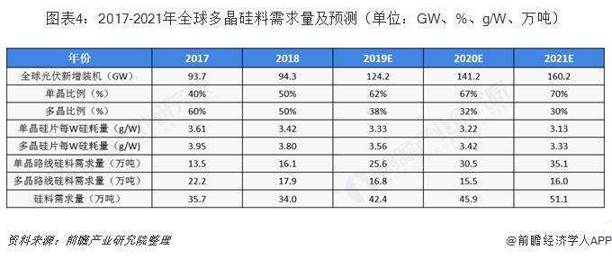图表4:2017-2021年全球多晶硅料需求量及预测(单位:GW、%、g/W、万吨)