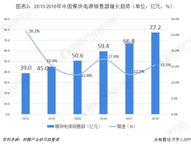 圖表2:2013-2018年中國模塊電源銷售額增長趨勢(單位:億元,%)
