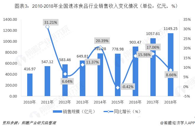 图表3:2010-2018年全国速冻食品行业销售收入变化情况(单位:亿元,%)