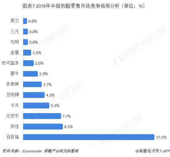 图表7:2018年中国奶酪零售市场竞争格局分析(单位:%)