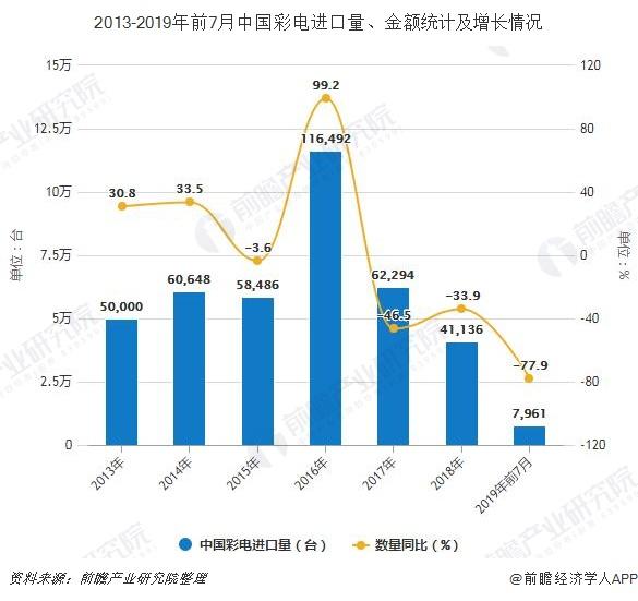 2013-2019年前7月中国彩电进口量、金额统计及增长情况