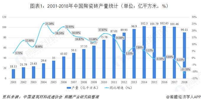 图表1:2001-2018年中国陶瓷砖产量统计(单位:亿平方米,%)