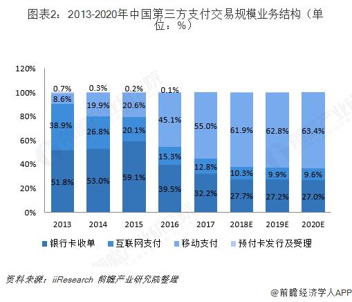 图表2:2013-2020年中国第三方支付交易规模业务结构(单位:%)