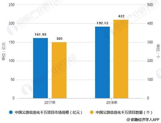 2017-2018年中国公路信息化千万项目市场规模及项目数量统计情况
