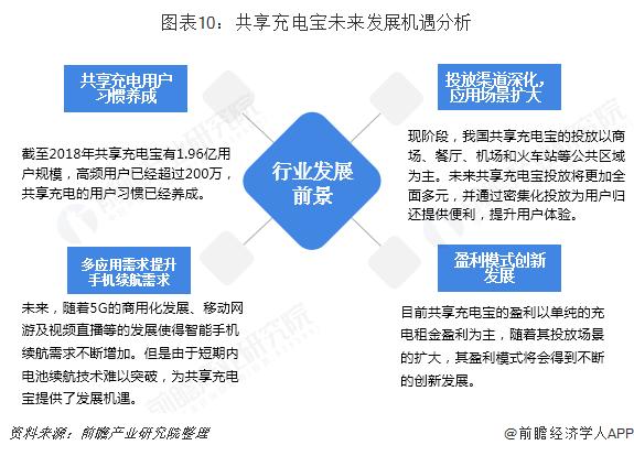 图表10:共享充电宝未来发展机遇分析