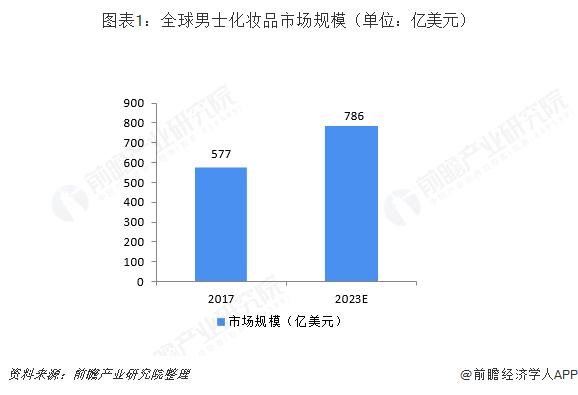 图表1:全球男士化妆品市场规模(单位:亿美元)