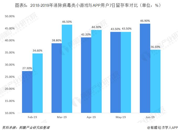 图表5:2018-2019年消除病毒类小游戏与APP用户7日留存率对比(单位:%)