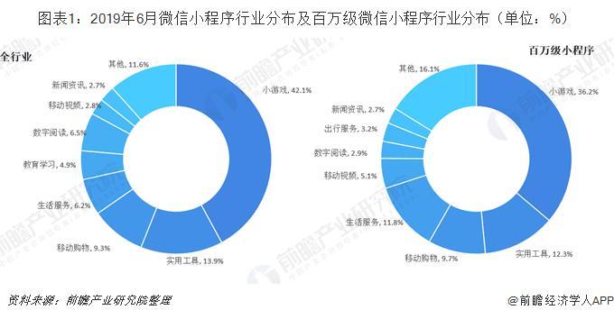 图表1:2019年6月微信小程序行业分布及百万级微信小程序行业分布(单位:%)