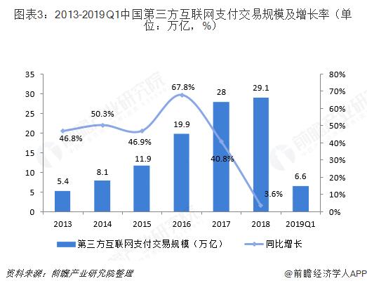 图表3:2013-2019Q1中国第三方互联网支付交易规模及增长率(单位:万亿,%)