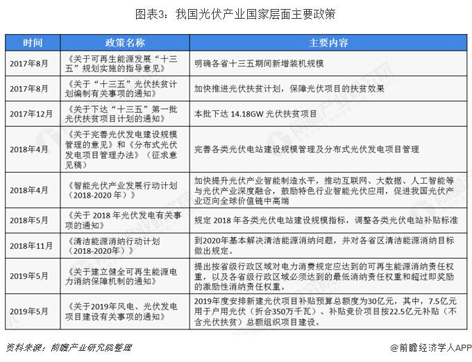 图表3:我国光伏产业国家层面主要政策