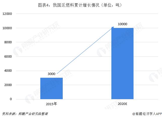 图表4:我国乏燃料累计增长情况(单位:吨)