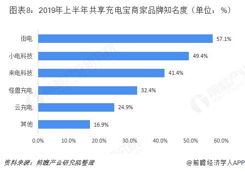 图表8:2019年上半年共享充电宝商家品牌知名度(单位:%)