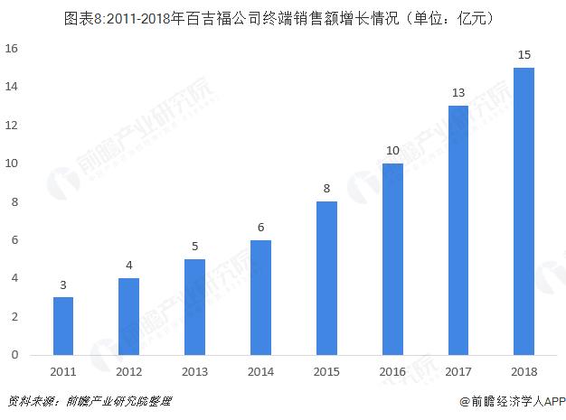 图表8:2011-2018年百吉福公司终端销售额增长情况(单位:亿元)