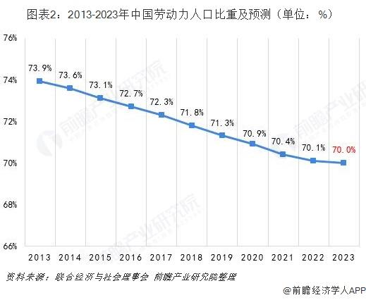 图表2:2013-2023年中国劳动力人口比重及预测(单位:%)
