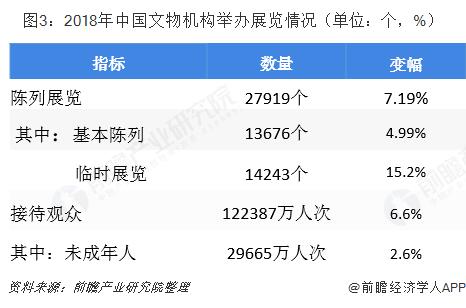 图3:2018年中国文物机构举办展览情况(单位:个,%)
