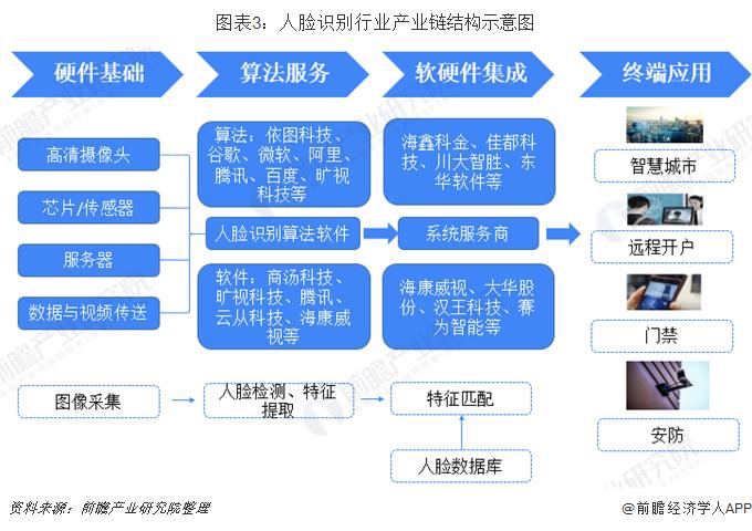 图表3:人脸识别行业产业链结构示意图