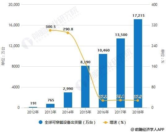 2012-2018年全球可穿戴设备出货量统计及增长情况