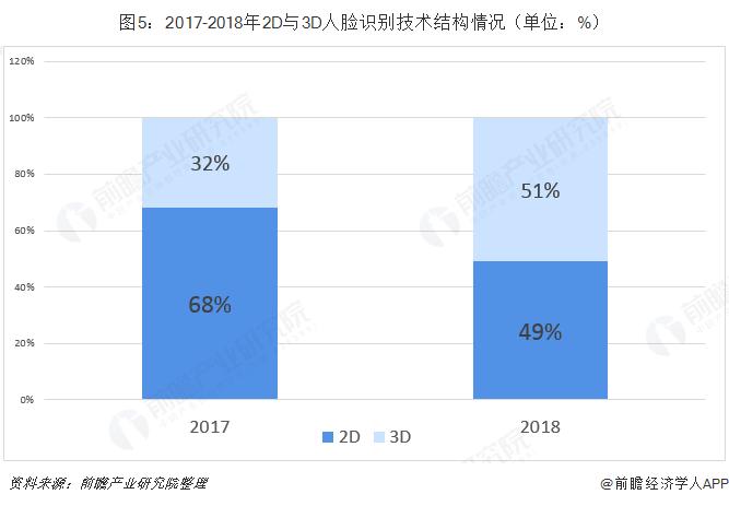 图5:2017-2018年2D与3D人脸识别技术结构情况(单位:%)