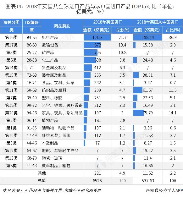 图表14:2018年英国从全球进口产品与从中国进口产品TOP15对比(单位:亿美元,%)