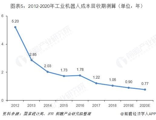 图表5:2012-2020年工业机器人成本回收期测算(单位:年)