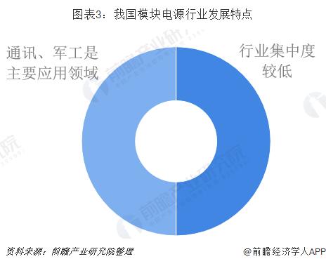 圖表3:我國模塊電源行業發展特點