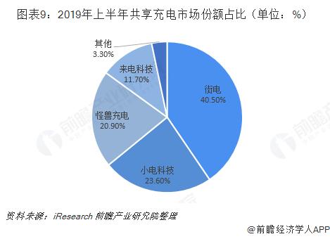 图表9:2019年上半年共享充电市场份额占比(单位:%)