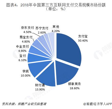 图表4:2018年中国第三方互联网支付交易规模市场份额(单位:%)