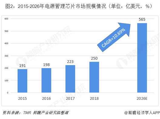 图2:2015-2026年电源管理芯片市场规模情况(单位:亿美元,%)