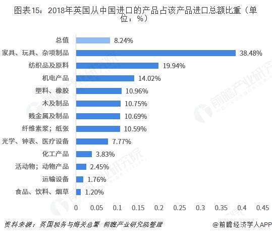 图表15:2018年英国从中国进口的产品占该产品进口总额比重(单位:%)