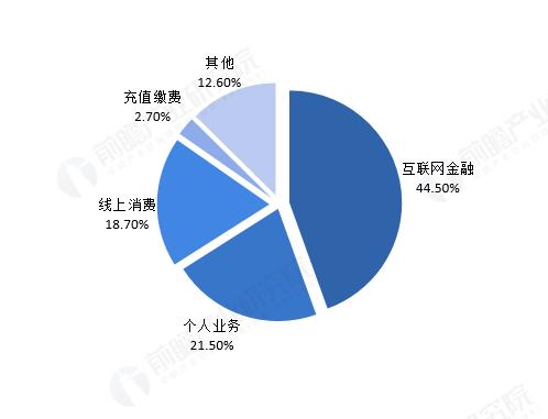 图表5:2018年中国第三方互联网支付交易规模结构(单位:%)