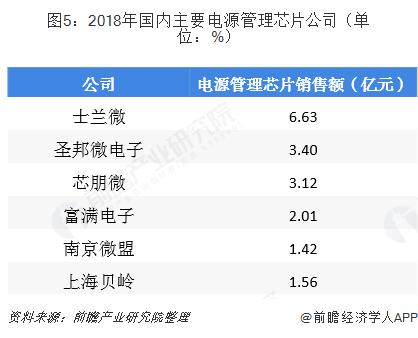 图5:2018年国内主要电源管理芯片公司(单位:%)