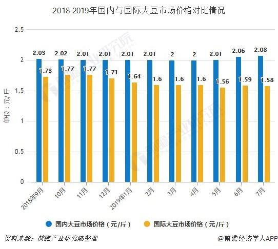 2018-2019年国内与国际大豆市场价格对比情况