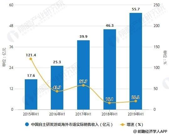 2015H1-2019年H1中国自主研发游戏海外市场实际销售收入统计及增长情况