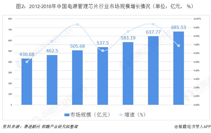 图2:2012-2018年中国电源管理芯片行业市场规模增长情况(单位:亿元, %)