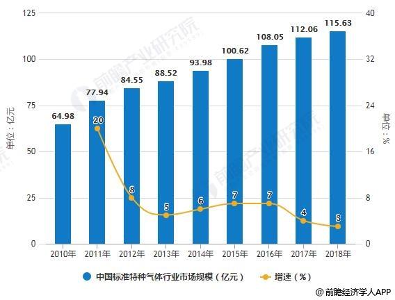 2010-2018年中国标准特种气体行业市场规模统计及增长情况