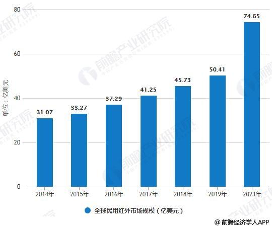 2014-2023年全球民用红外市场规模统计情况及预测