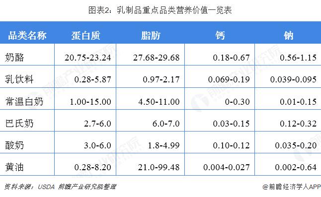 图表2:乳制品重点品类营养价值一览表