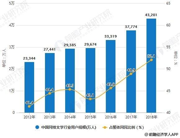 2008-2018年中国网络文学行业用户规模占整体网民比例统计情况