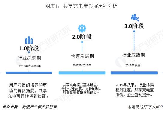 图表1:共享充电宝发展历程分析