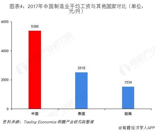 图表4:2017年中国制造业平均工资与其他国家对比(单位:元/月)