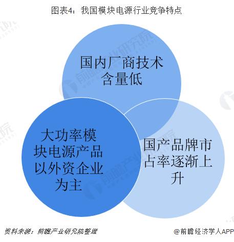 圖表4:我國模塊電源行業競爭特點