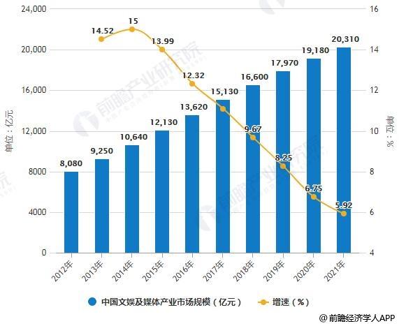 2012-2021年中国文娱及媒体产业市场规模统计及增长情况预测