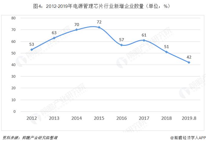 图4:2012-2019年电源管理芯片行业新增企业数量(单位:%)