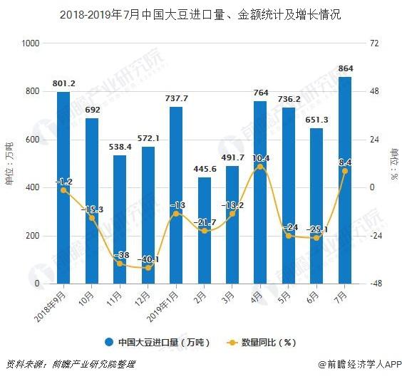2018-2019年7月中国大豆进口量、金额统计及增长情况