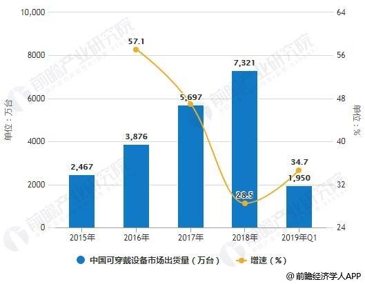 2015-2019年Q1中国可穿戴设备市场出货量统计及增长情况