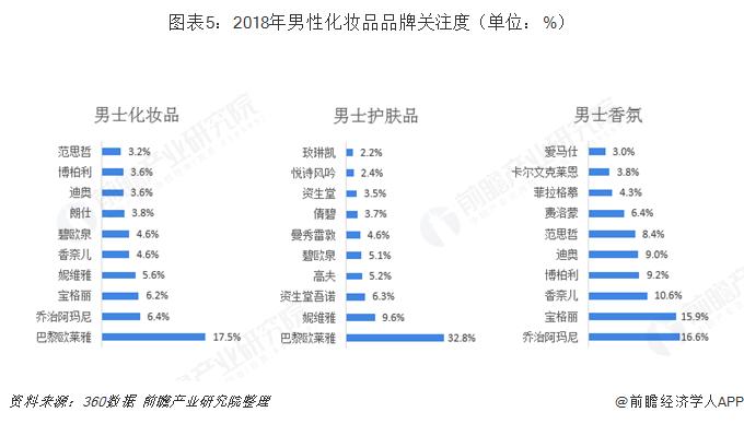 图表5:2018年男性化妆品品牌关注度(单位:%)