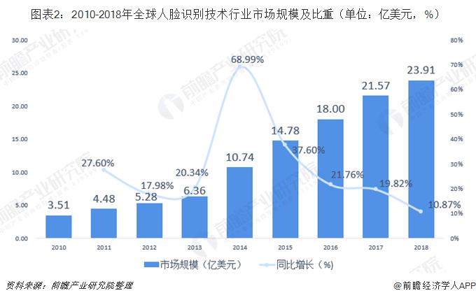 图表2:2010-2018年全球人脸识别技术行业市场规模及比重(单位:亿美元,%)